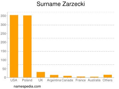 Surname Zarzecki