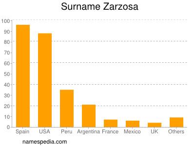 Surname Zarzosa