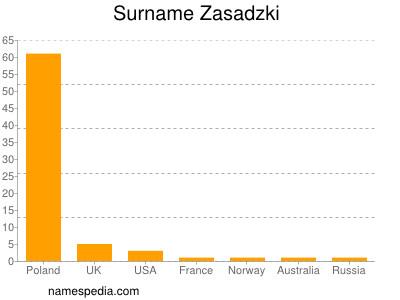 Surname Zasadzki