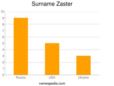 Surname Zaster