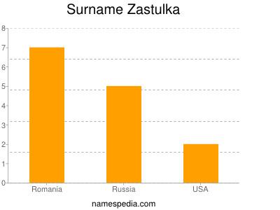 Surname Zastulka