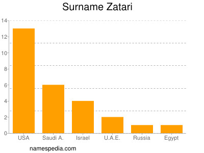 Surname Zatari