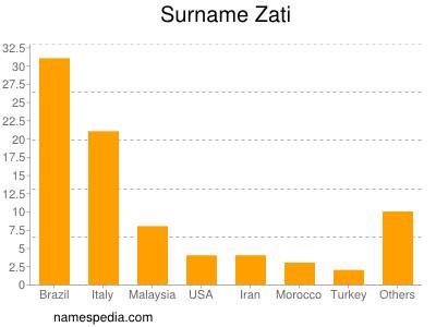 Surname Zati