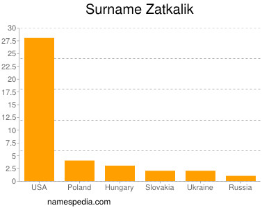 Surname Zatkalik