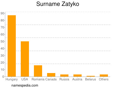 Surname Zatyko