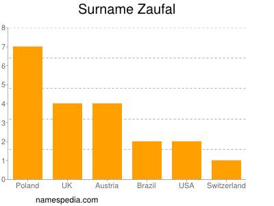 Surname Zaufal