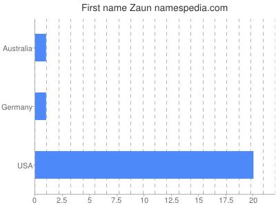Given name Zaun