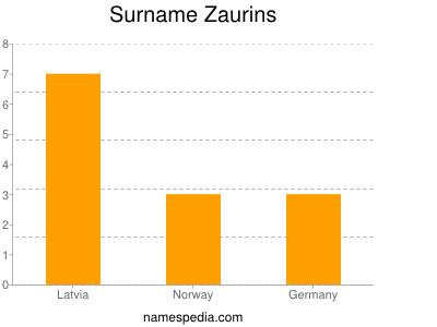 Surname Zaurins