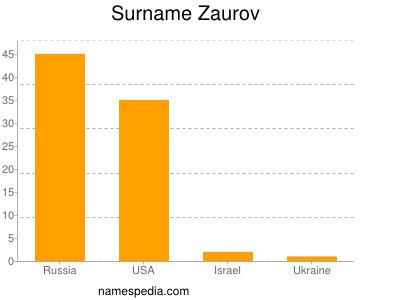 Surname Zaurov