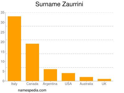 Surname Zaurrini