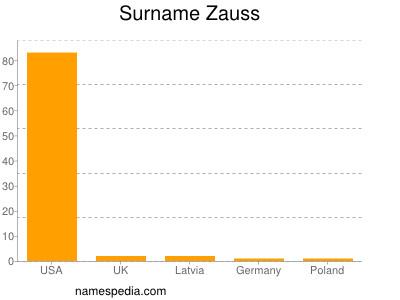 Familiennamen Zauss