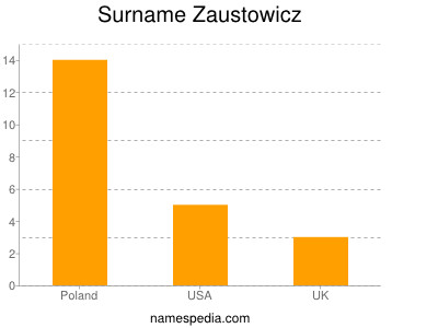 Surname Zaustowicz