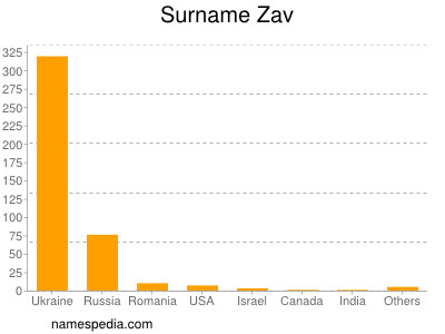 Surname Zav