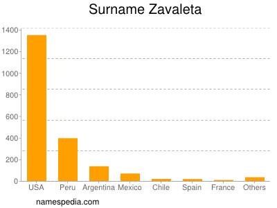 Surname Zavaleta