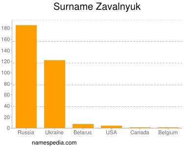 Surname Zavalnyuk