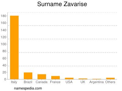 Surname Zavarise