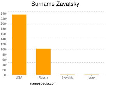 Surname Zavatsky