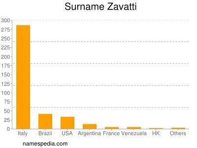 Surname Zavatti