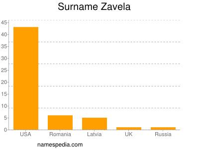 Surname Zavela