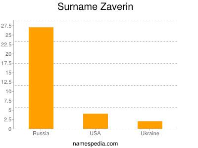 Surname Zaverin