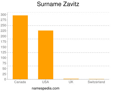 Surname Zavitz