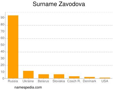 Surname Zavodova