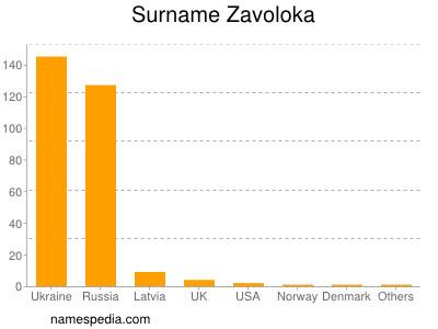 Surname Zavoloka