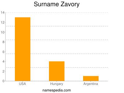 Surname Zavory