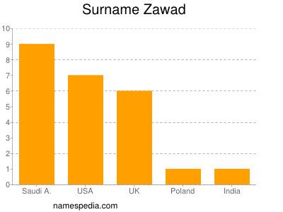 Surname Zawad