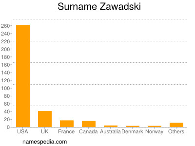 Surname Zawadski