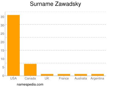 Surname Zawadsky