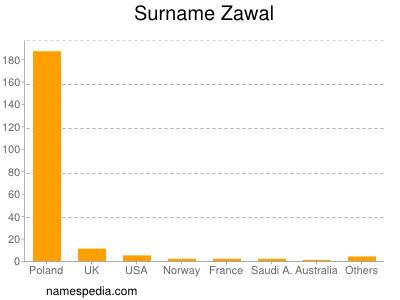 Surname Zawal
