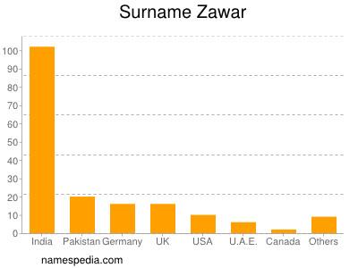 Surname Zawar