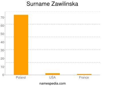 Surname Zawilinska