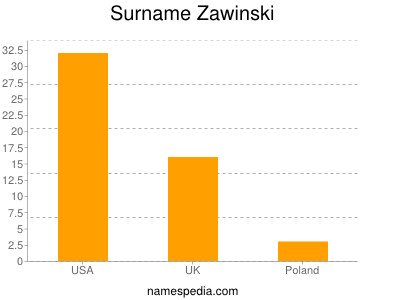 Surname Zawinski