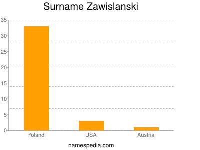 Surname Zawislanski