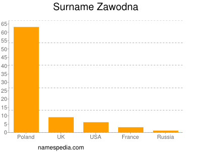 Surname Zawodna