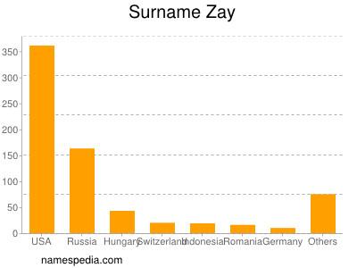 Surname Zay