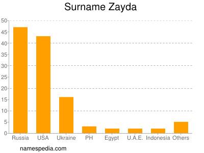 Surname Zayda