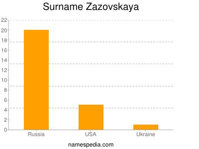 Surname Zazovskaya