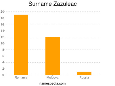 Surname Zazuleac