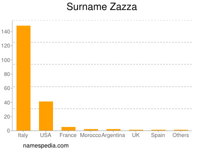 Surname Zazza