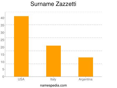 Surname Zazzetti