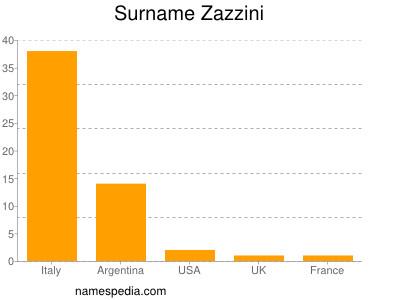 Surname Zazzini