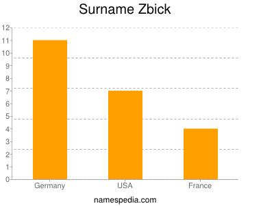 Surname Zbick