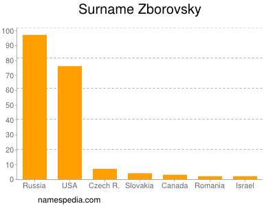 Surname Zborovsky