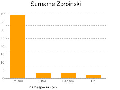 Surname Zbroinski