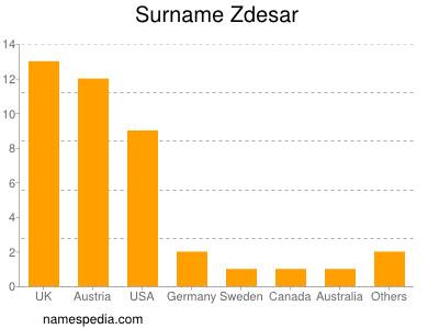 Surname Zdesar