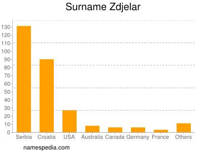 Surname Zdjelar