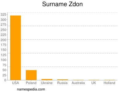 Surname Zdon